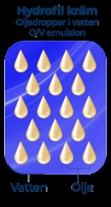 hydrofil kräm