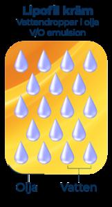lipofil kräm
